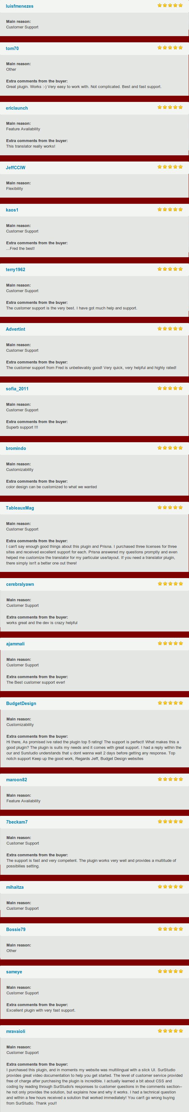 1sf مردان ezes پشتیبانی مشتریان اصلی دیگر نظرات اضافی از پلاگین بزرگ.  این نسخهها کار میکند کار بسیار آسان با.  پیچیده نیست.  بهترین و پشتیبانی سریع می باشد.  ericlaunch اصلی Avaiiability ویژگی نظرات اضافی را از آثار این مترجم realiy!  kaosl JeffCCIW اصلی انعطاف پذیری اصلی پشتیبانی مشتریان نظرات اضافی را از فرد بهترین های اصلی پشتیبانی مشتریان نظرات اضافی را از پشتیبانی مشتری بهترین.  کمک و پشتیبانی بسیار کردم.  Advertint اصلی پشتیبانی مشتریان نظرات اضافی را از پشتیبانی مشتری از فرد unbeiievabiy بسیار سریع است.  نظرات اضافی بسیار helpfui و اصلی highiy پشتیبانی مشتریان از پشتیبانی عالی دوم!  bromindo اصلی Customizability نظرات اضافی از طراحی رنگ می تواند سفارشی چه می خواست